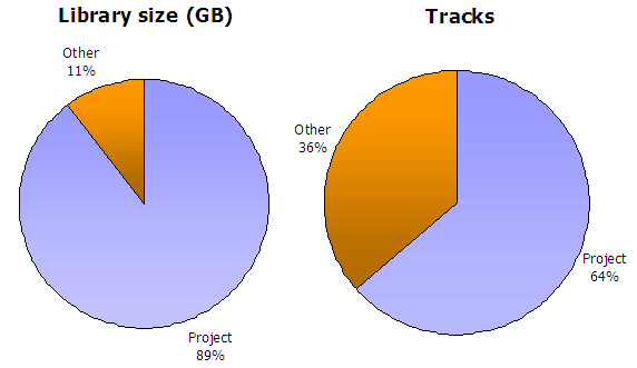 % of library size vs. % of library tracks