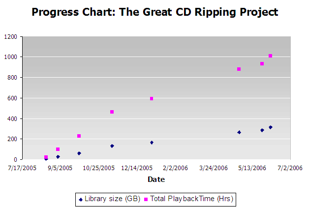 progress chart for ripping the library losslessly